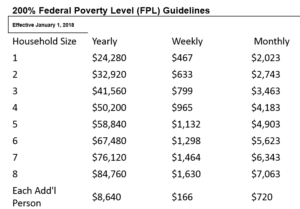 Chart of 200% of Federal Poverty Level ($50,200 for a household of 4 in 2018)