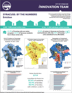 Syracuse Eviction Data